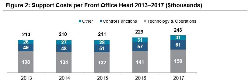 Although We Would Expect A Trade Off Between Technology Costs And Front Office Headcount Due To Digitization Initiatives The Overall Increase In Per Head